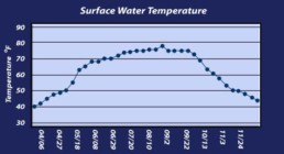 Water Temperature – Dutch Springs